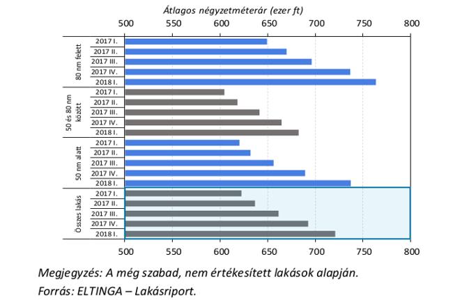 Fővárosi újlakások átlagos négyzetméterára